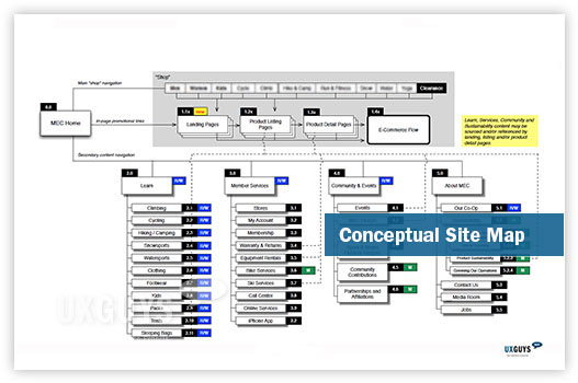 Conceptual Site Map